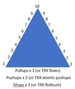 PT Pyramid - The Classic PT FItness Workout - Stew Smith Fitness Ace
